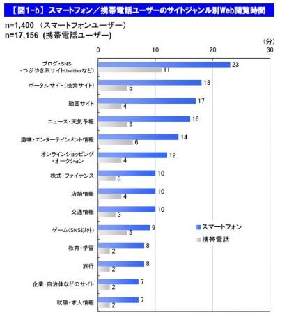スマートフォン/携帯電話ユーザーのサイトジャンル別Web閲覧時間(2011年5月)