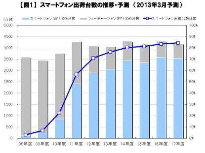 スマートフォン出荷台数の推移・予測(2013年3月)