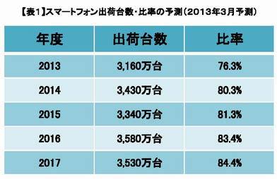 スマートフォン出荷台数・比率の予測(2013年3月予測)