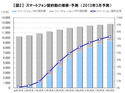 スマートフォン契約数の推移・予測(2013年3月)