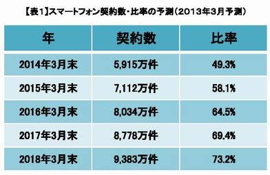 スマートフォン契約数・比率の予測(2013年3月)