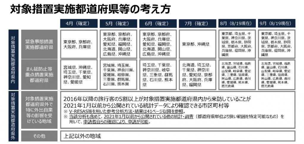 対象措置都道府県等の考え方(8月19日現在)